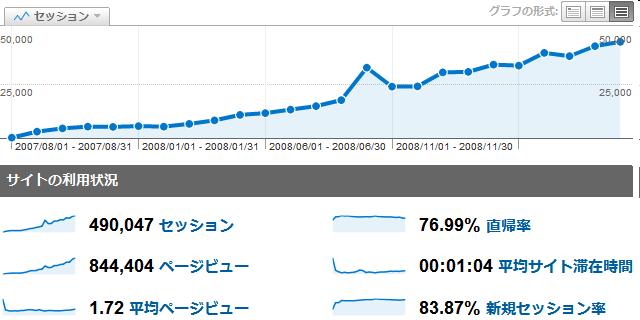 2007年8月から2009年8月のアクセス統計