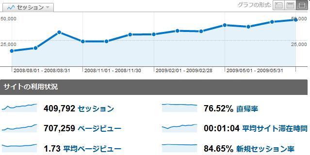 2008年8月から2009年8月のアクセス統計