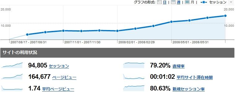 サイト開設後1年間のアクセス状況