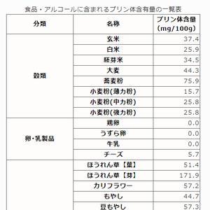 食品・アルコールのプリン体含有量を一覧表にしてみた