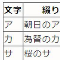 日本語用フォネティックコード(和文通話表)