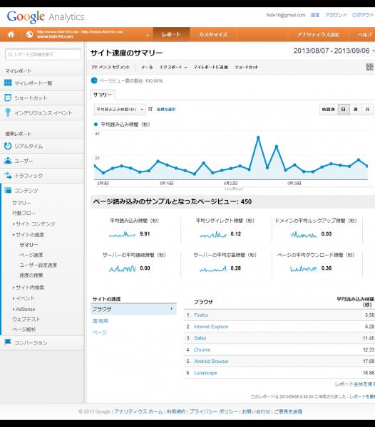 サイト速度のサマリー - Google Analytics