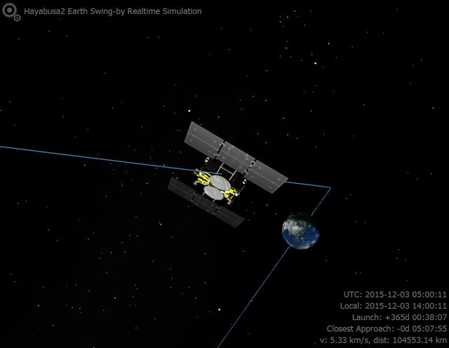 Hayabusa2 Earth Swing-by Realtime Simulation