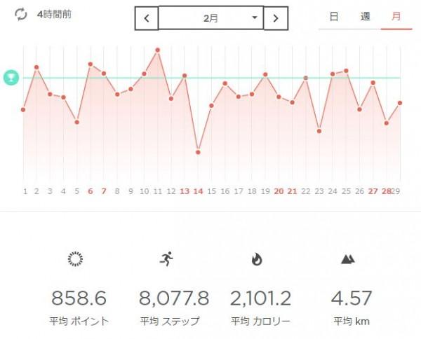 Misfit Shine2で計測した活動ログ、2016年2月分