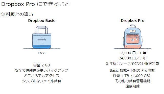 画像キャプチャ元:http://www.sourcenext.com/product/dropbox/