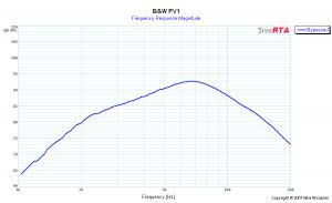 B&W PV1の周波数特性