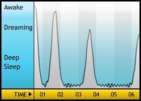 SleepCycleのグラフ