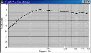 自作サブウーハー、ニアフィールドでの音圧特性測定結果